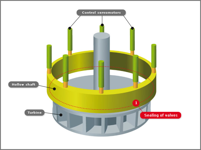 Kaplan and Francis Turbine Ring Gate